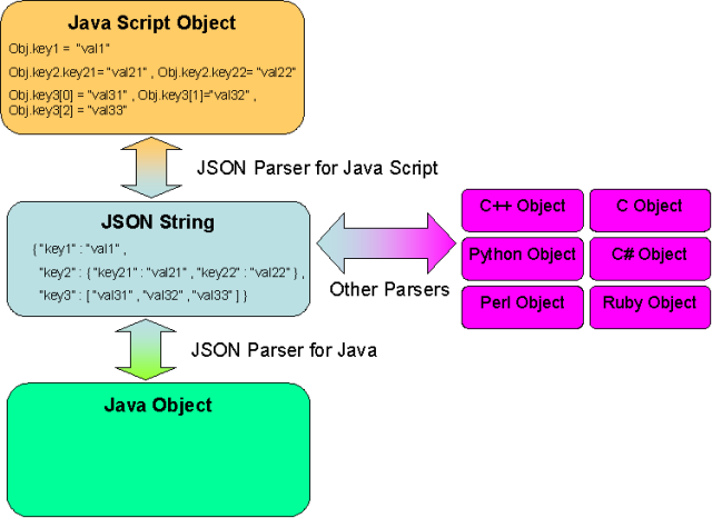 how to use json rpc
