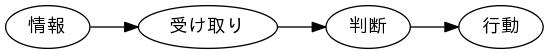 a graph image