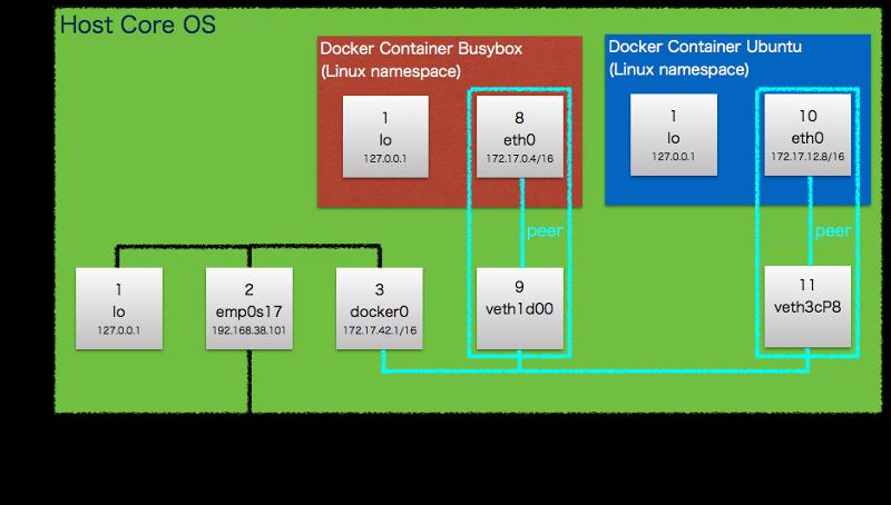 docker_network.png
