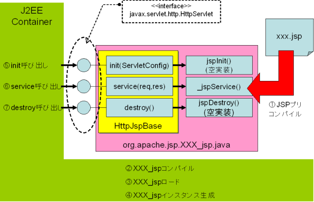 jspLifeCycle.png